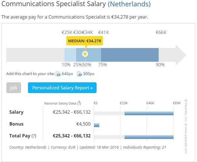 """Du học Truyền thông – Ngành """"hot"""" tại Hà Lan (P2)"""