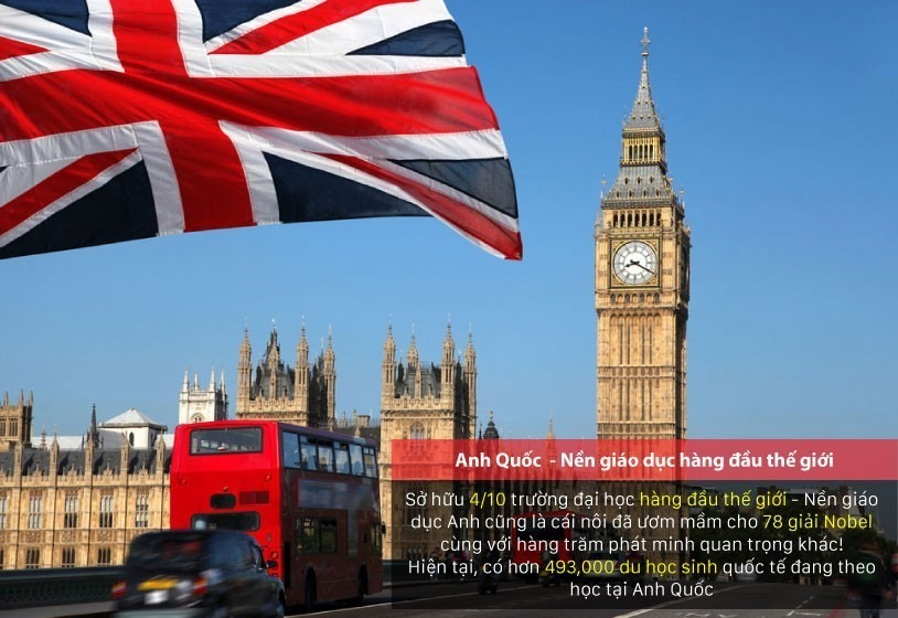 Tổng quan về Du học Anh